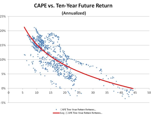 Shiller CAPE and future returns