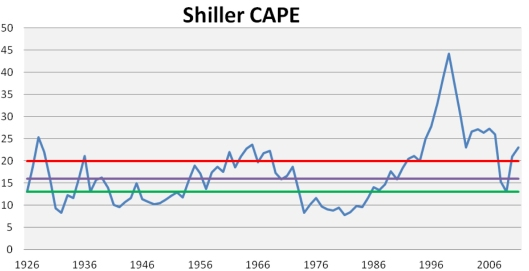Shiller CAPE graph