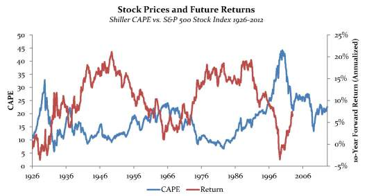 CAPE and 10-Year Returns by Month